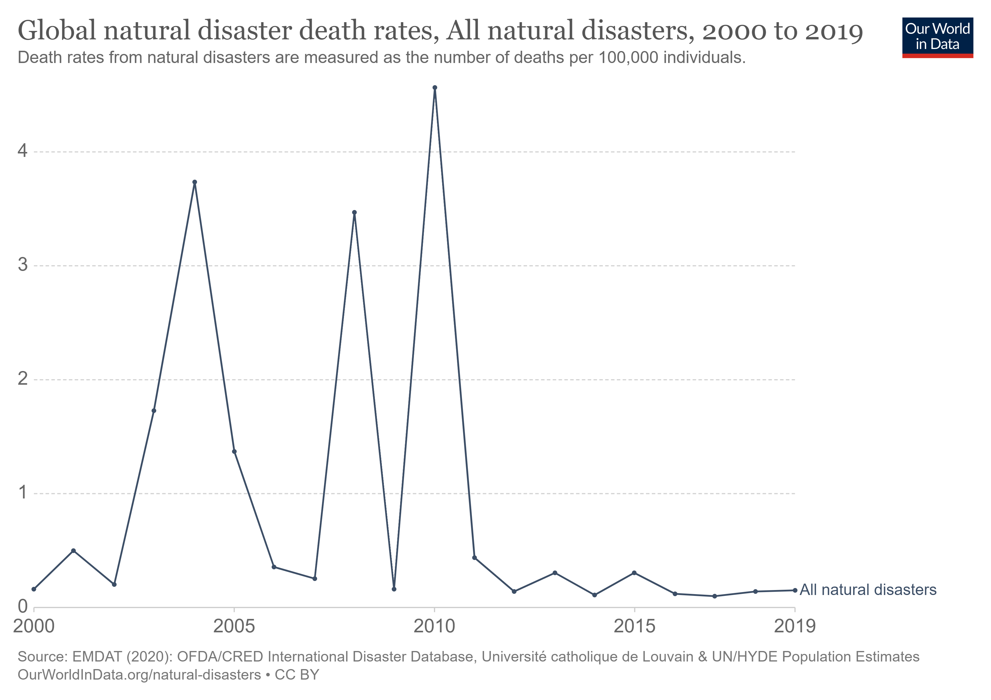line graph showing global death rate due to natural disasters from 2000 to 2019. Source, our world in data. there are several sharp ups and downs in the graph. death rate peaked once around 2004, then again around 2008, then attained highest peak in 2010. there is a huge decline in the death rate since.