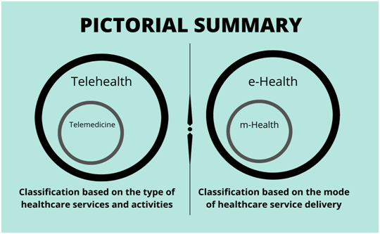 Two Venn diagrams; one showing that Telemedicine is a subset of Telehealth and the other showing that mHealth is a subset of eHealth